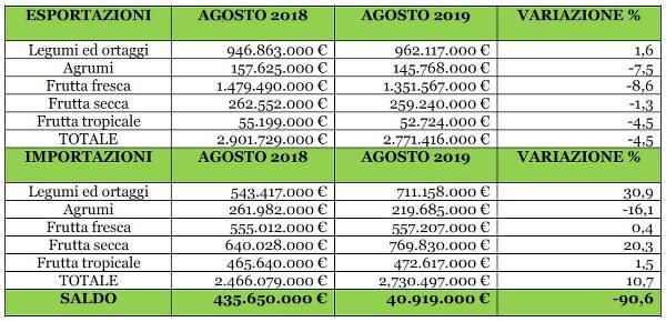 Andamento ortofrutta Dati Istat